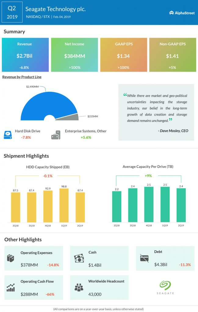 Seagate Q2 2019 Earnings Infographic