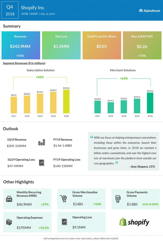 Shopify q4 2018 earnings infographic
