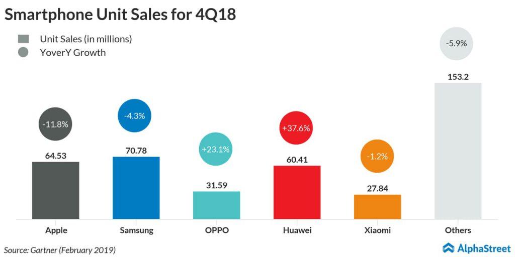 Apple iPhone sales decline