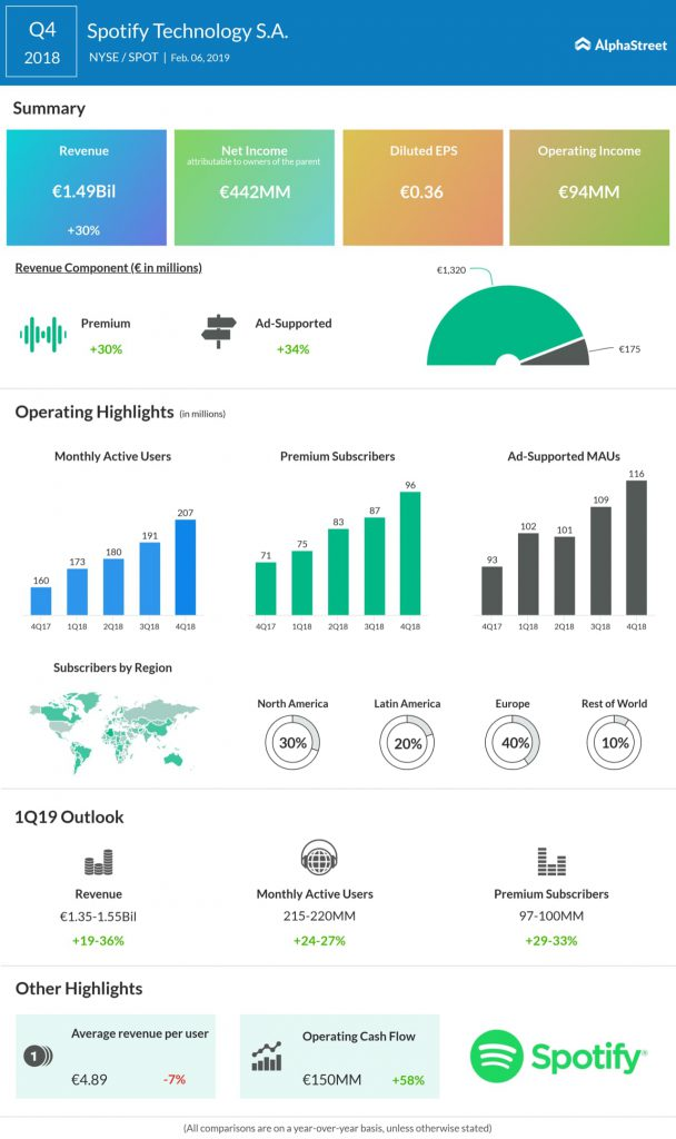 Spotify fourth quarter 2018 earnings infographic