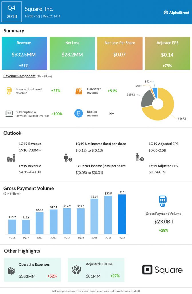 Square fourth quarter 2018 Earnings Infographic