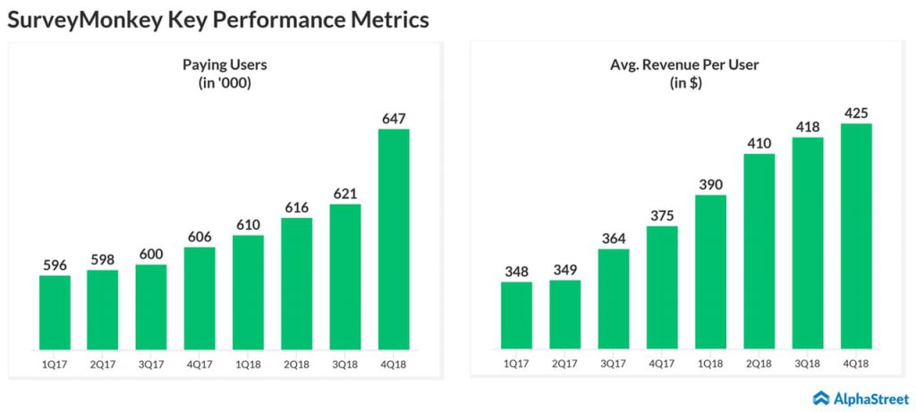 SurveyMonkey Q4 2018 earnings results