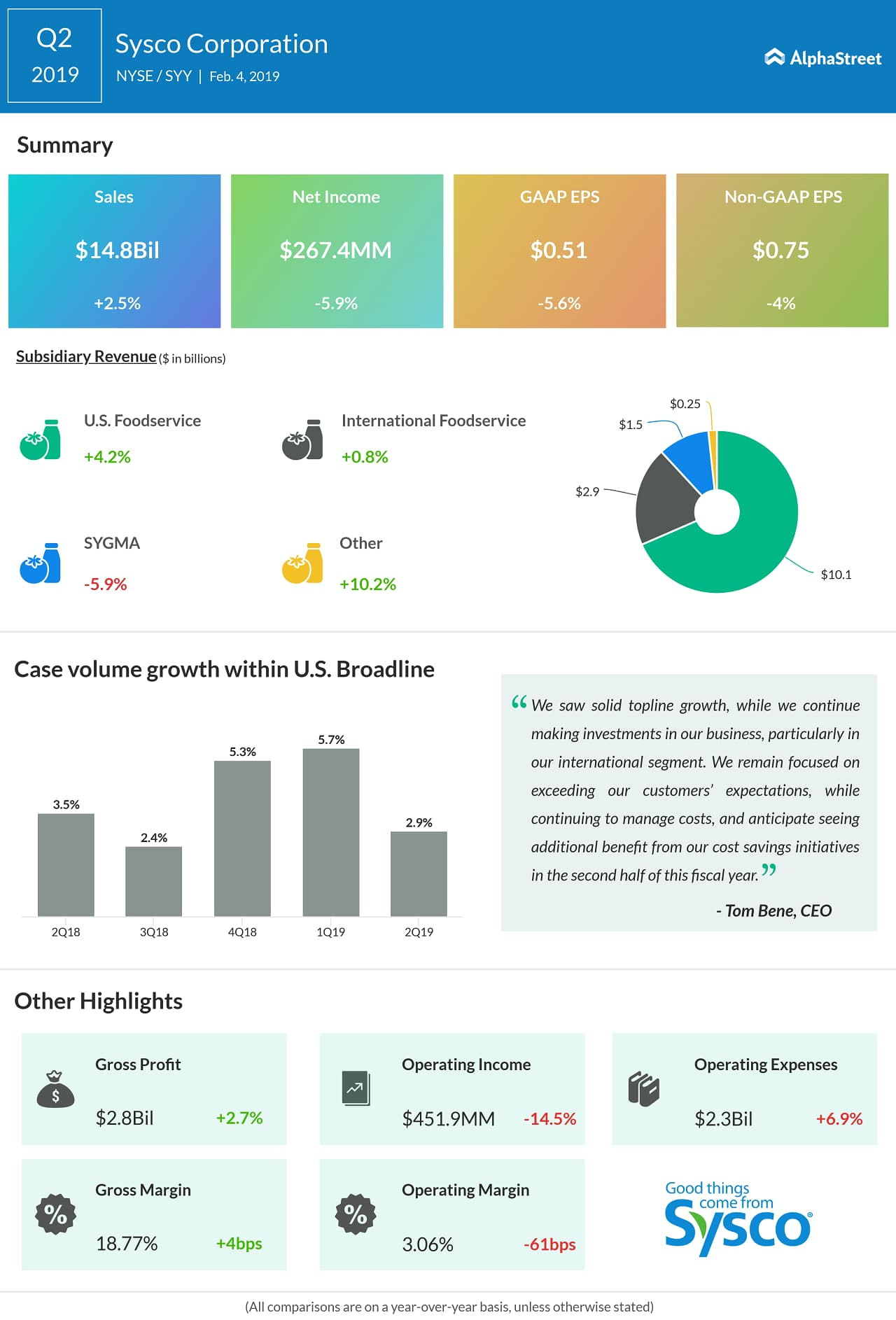 Sysco second quarter 2019 earnings snapshot