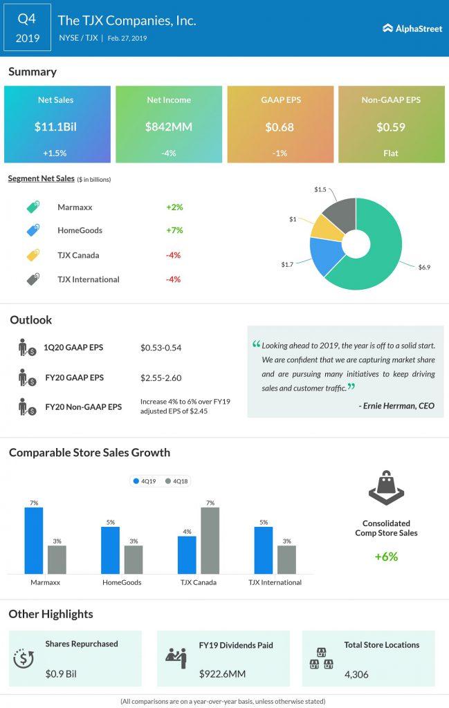 TJX Companies (TJX) Q4 2019 earnings infograph