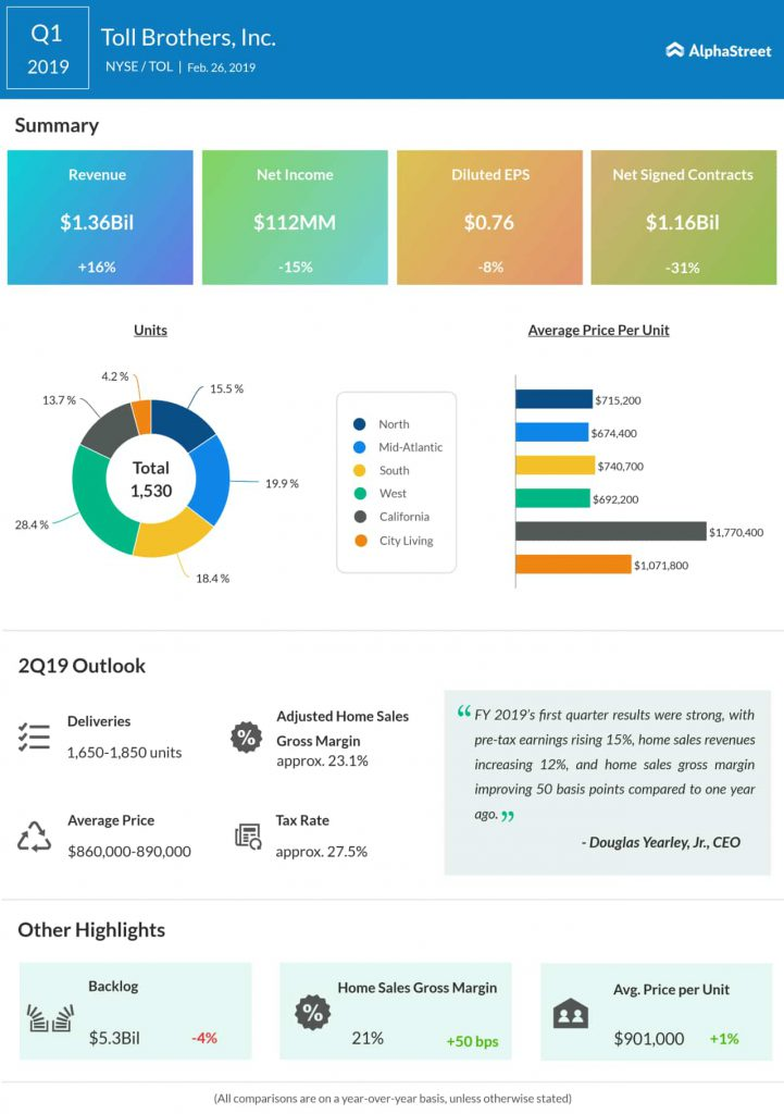Toll Brothers first quarter 2019 earnings infographic