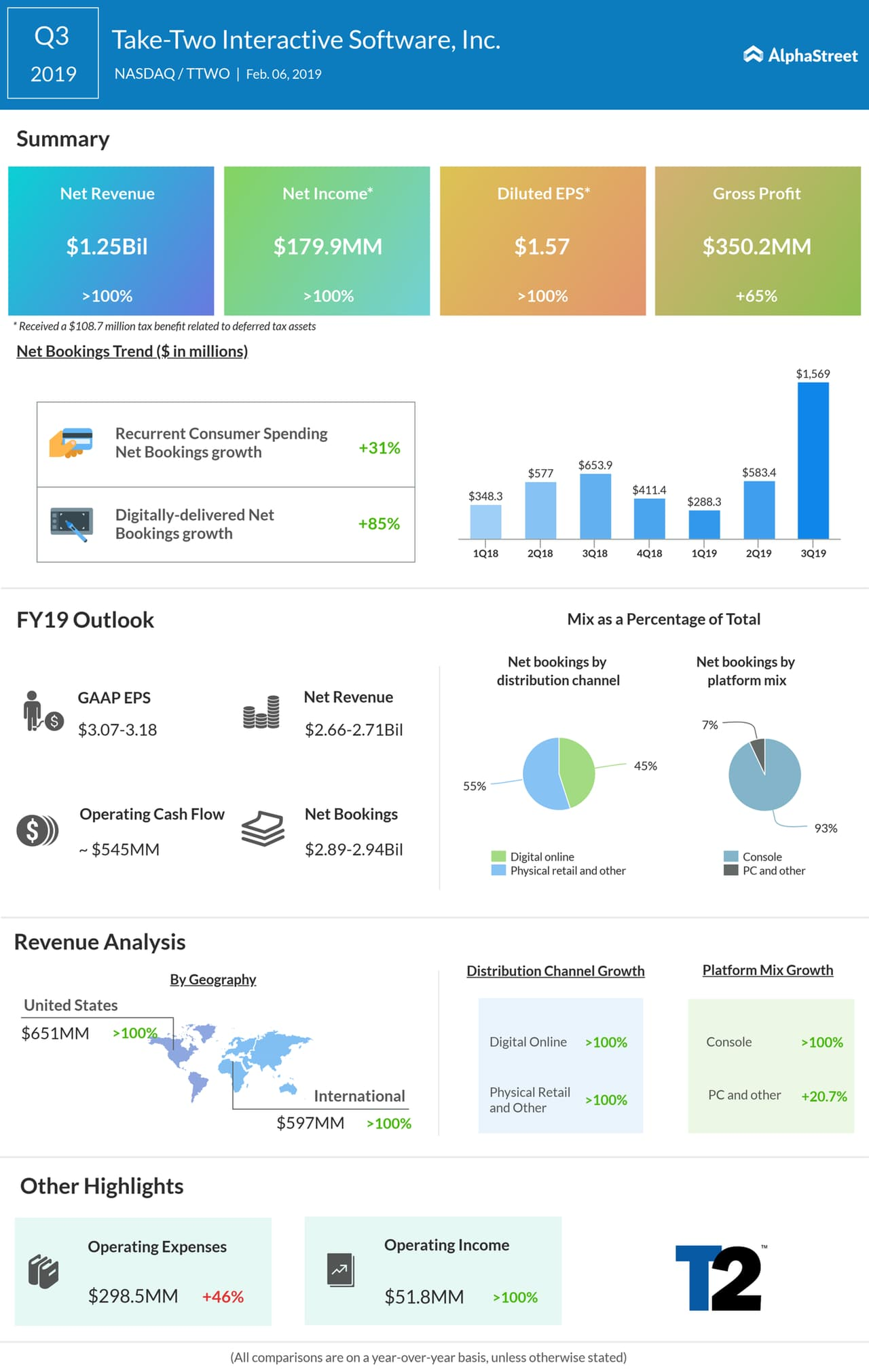 Take-Two third quarter 2019 earnings infographic