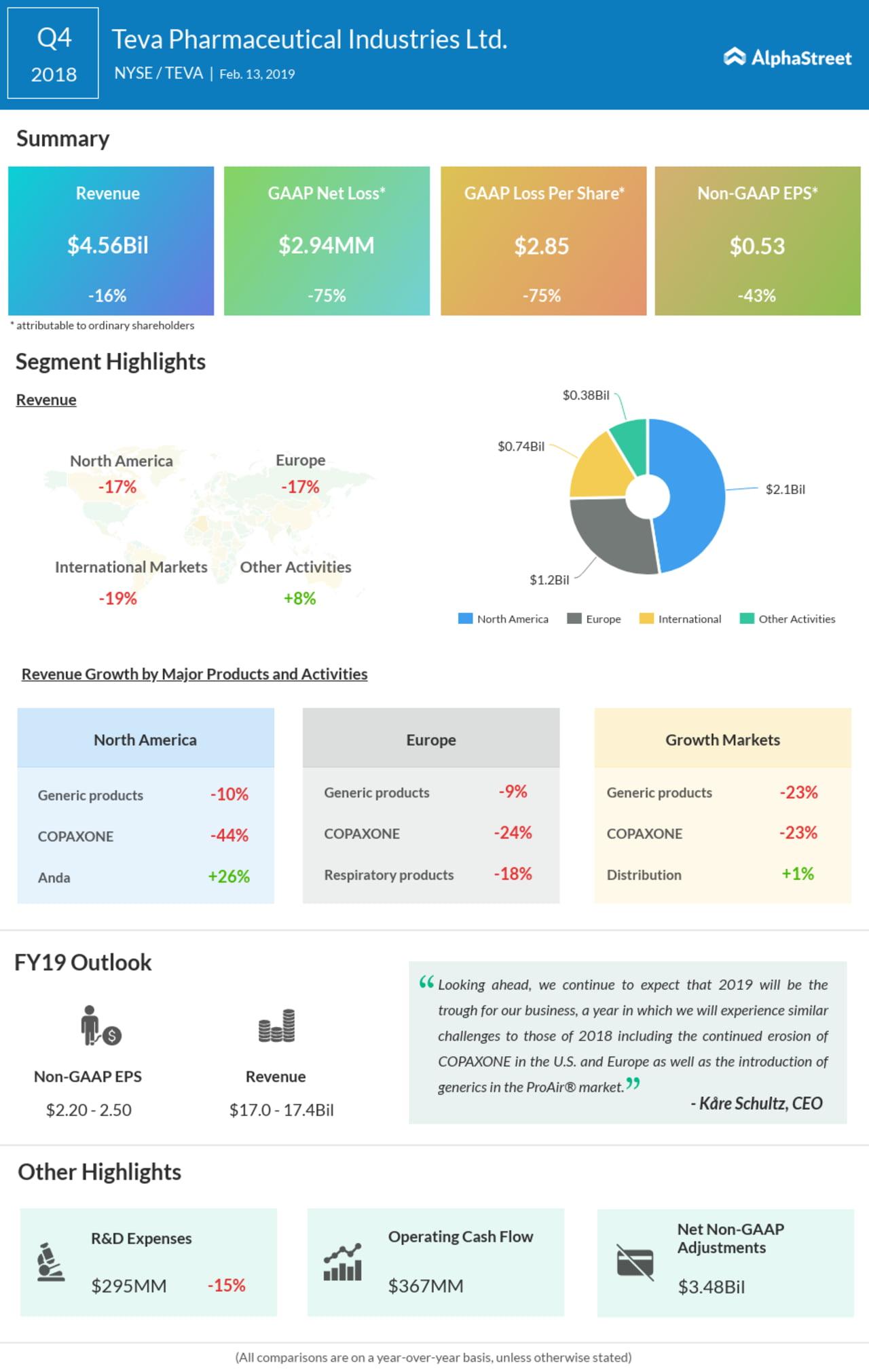 Teva Pharmaceuticals fourth quarter earnings infographic