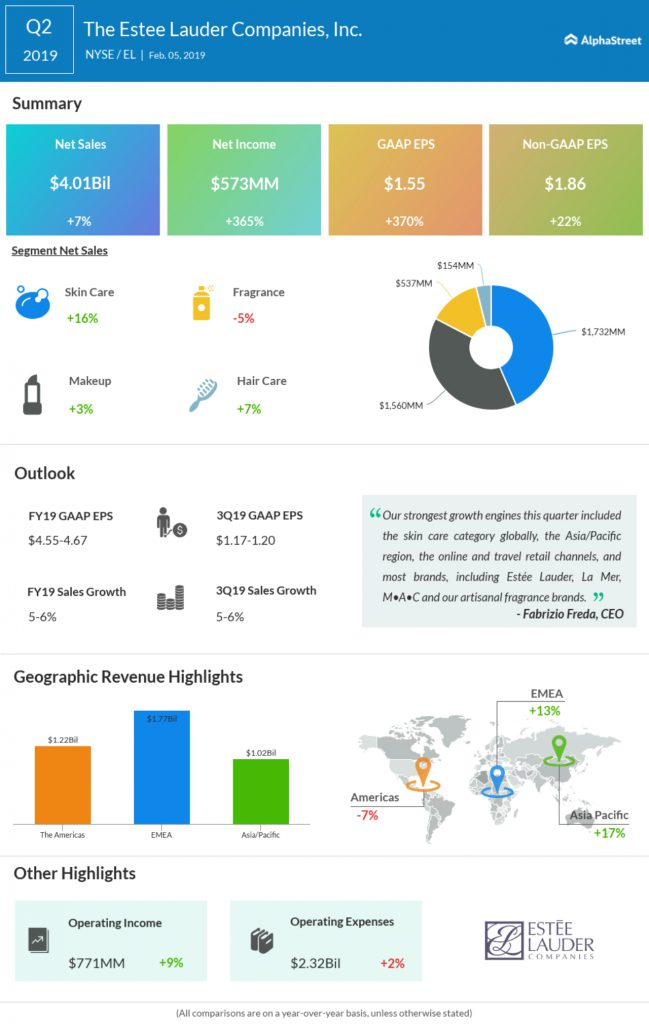 Estée Lauder Companies Q2 2019 Earnings Infographic