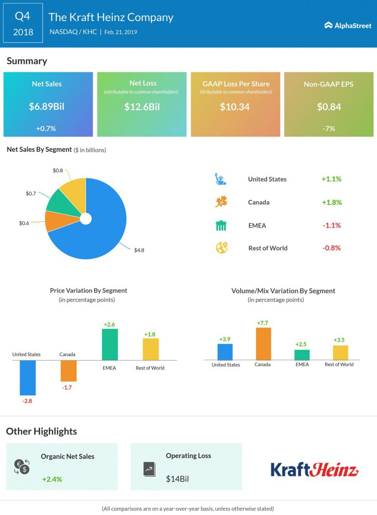 Kraft Heinz Q4 2018 earnings infograph