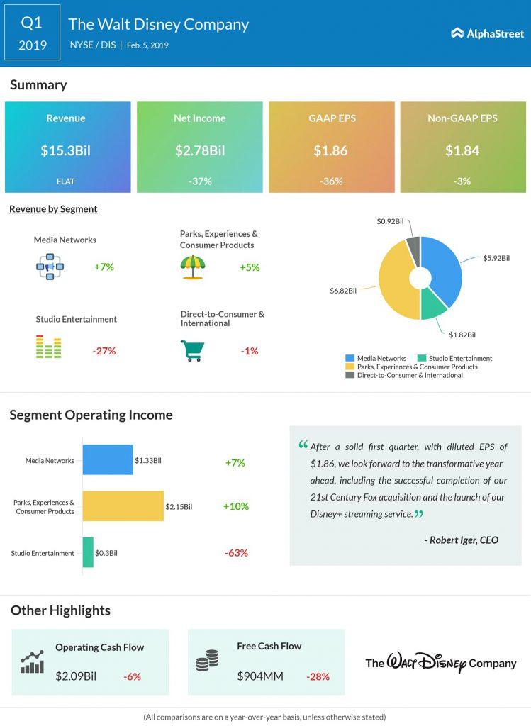 Disney first quarter 2019 earnings infographic
