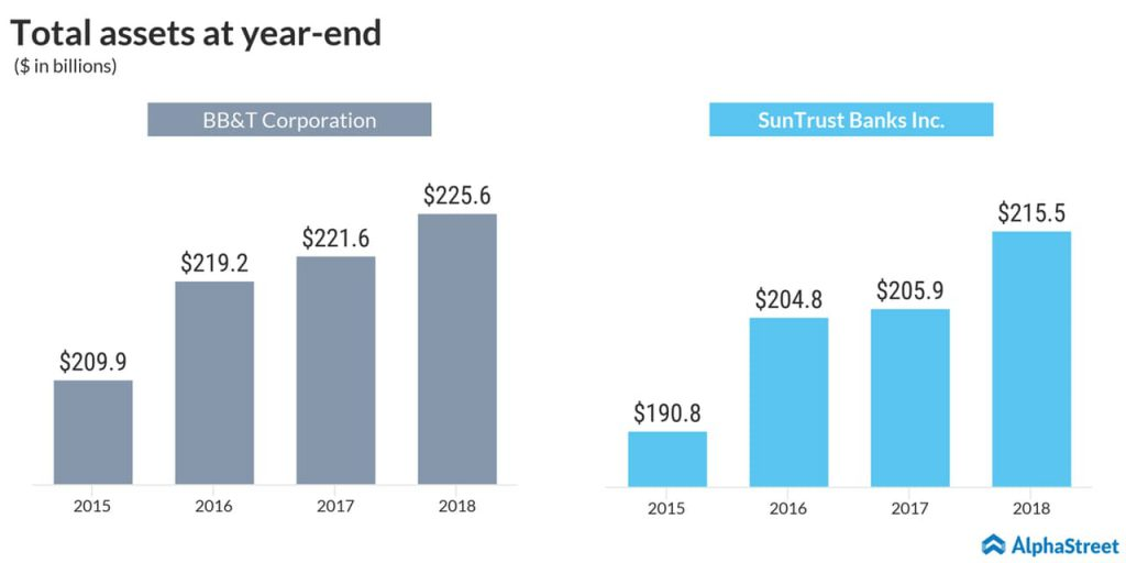 BB&T and SunTrust merger