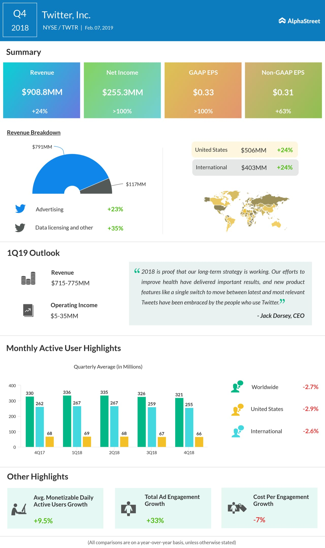 Twitter fourth quarter 2018 earnings infographic