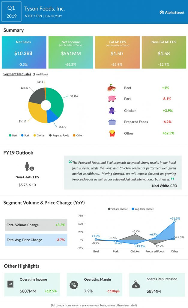 Tyson Foods first quarter 2019 earnings infographic