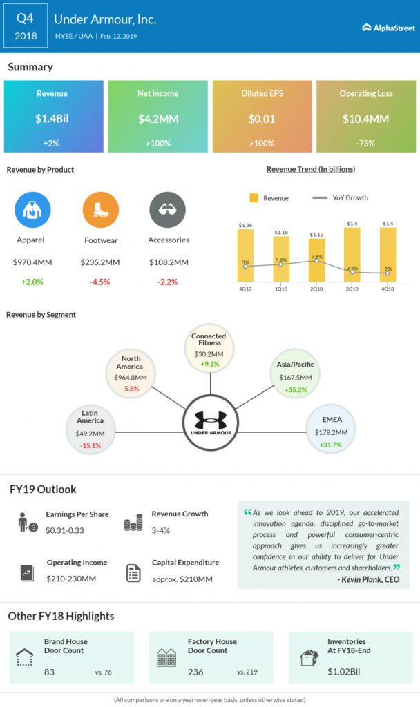 Under Armour fourth quarter 2018 Earnings Infographic