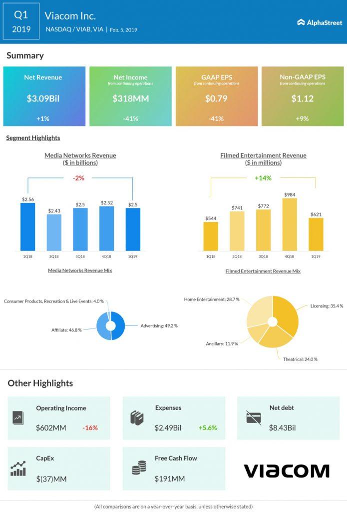 Viacom (VIA, VIAB) Q1 2019 earnings