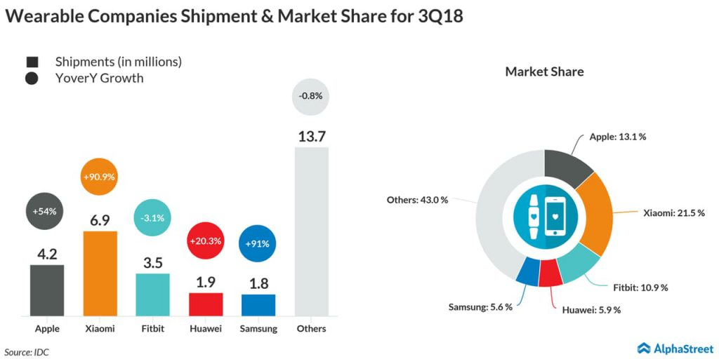Wearable Companies Shipment Market Share for 3Q18