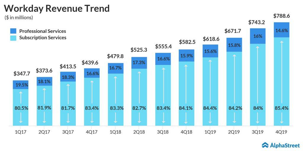 Workday (WDAY) Q4 2019 earnings