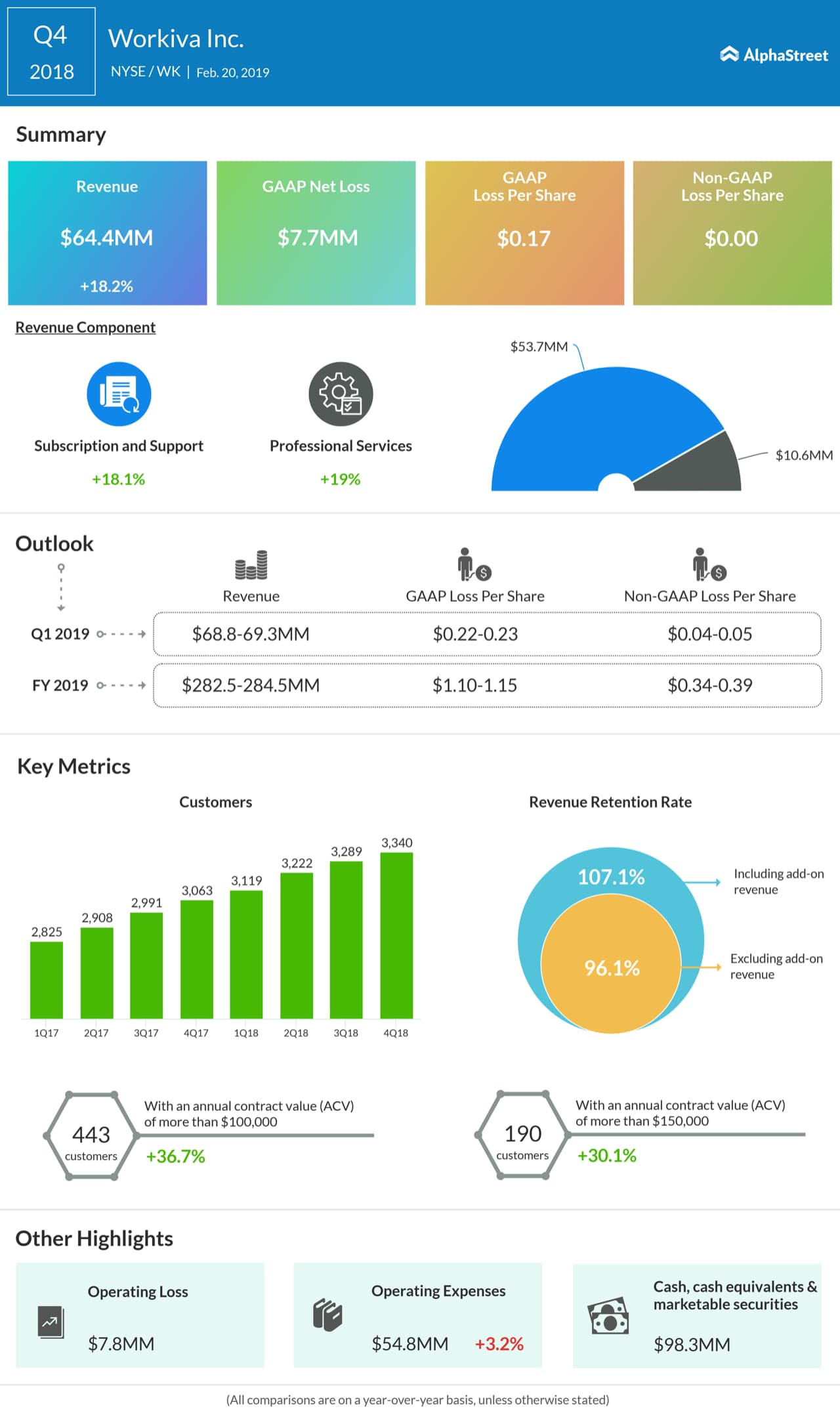 An infographic on Workiva's fourth quarter 2019 earnings results