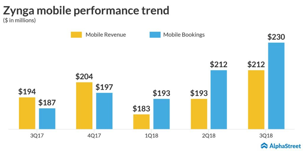 Zynga mobile performance trend
