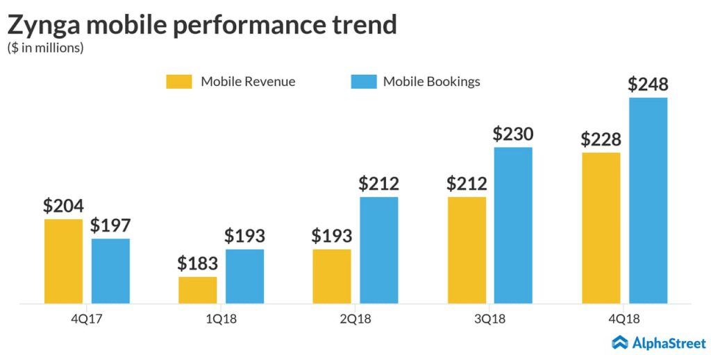 Zynga Q4 2018 earnings - mobile revenue and mobile bookings