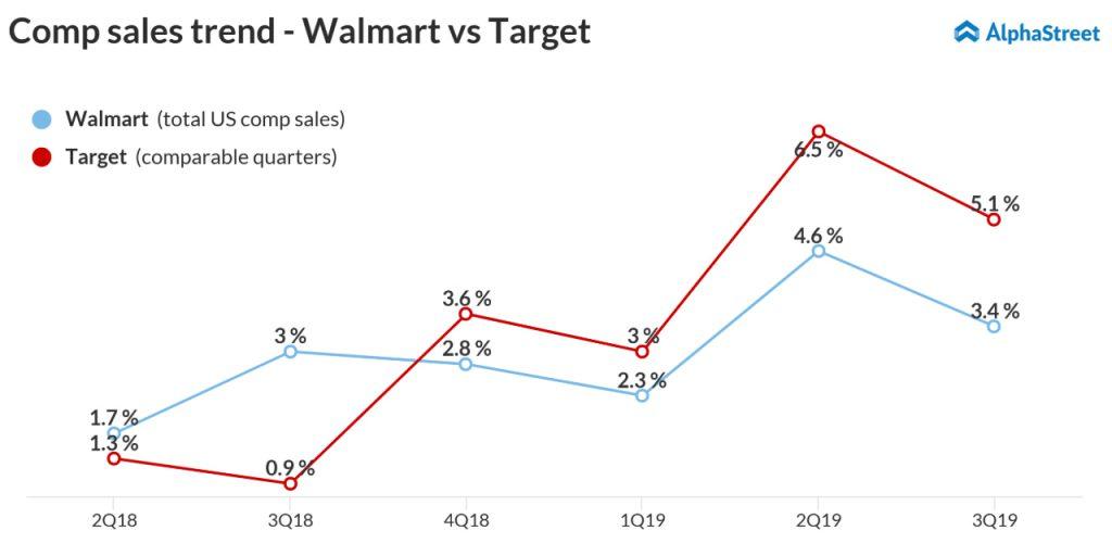 Comp sales trend Walmart vs Target