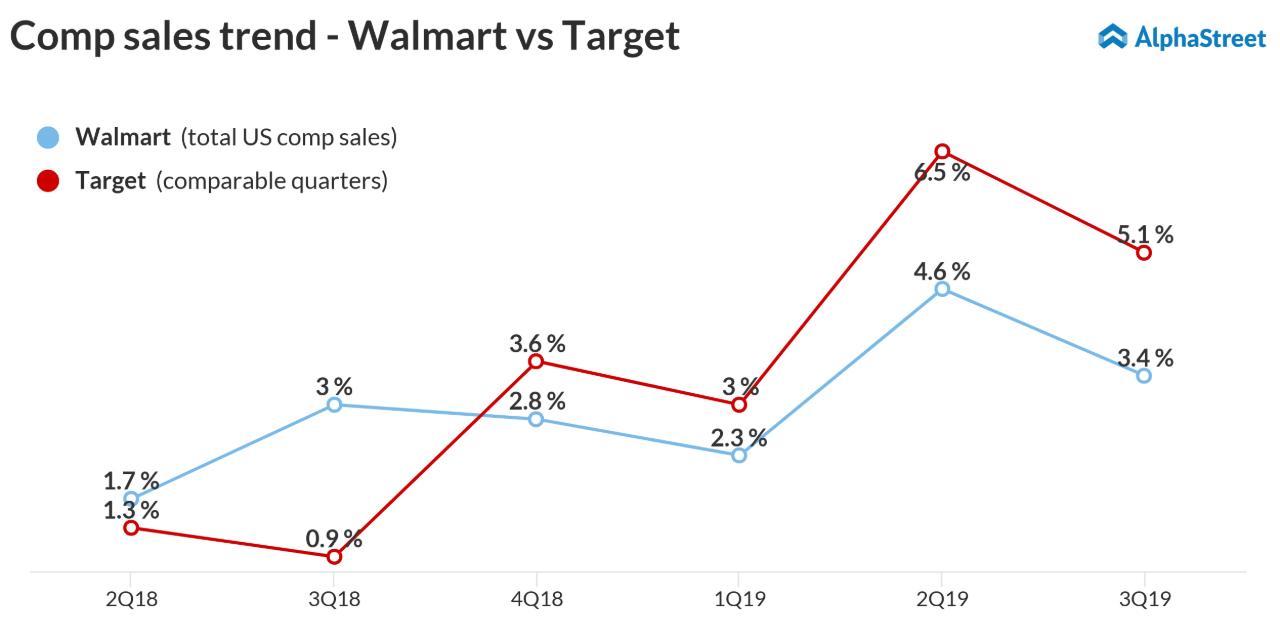 Walmart (WMT) Q4 2018 earnings preview | AlphaStreet