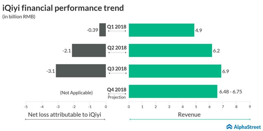 iQiyi financial performance trend