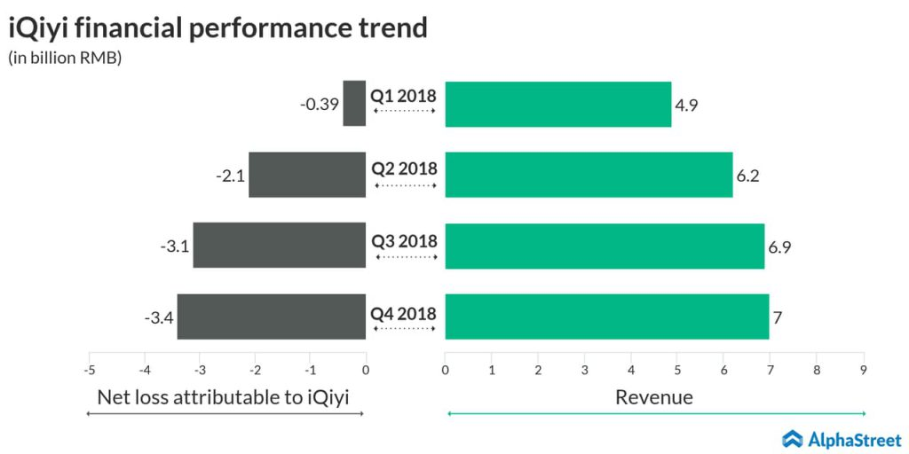 An infographic on iQiyi's fourth quarter 2018 earnings results