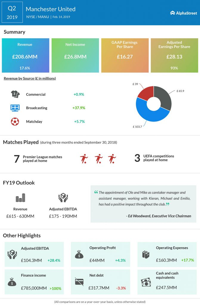 manchester united Q2 2019 earnings results