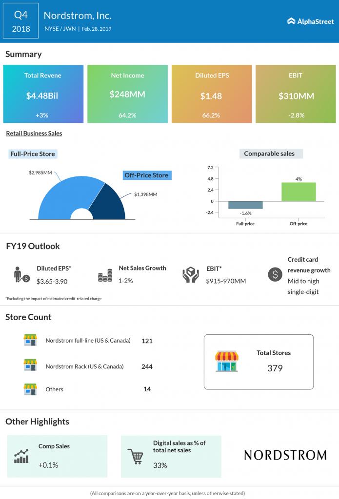 nordstrom Q4 2018 earnings infographic