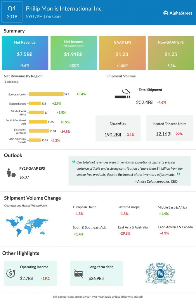 philip morris Q4 2018 earnings infographic