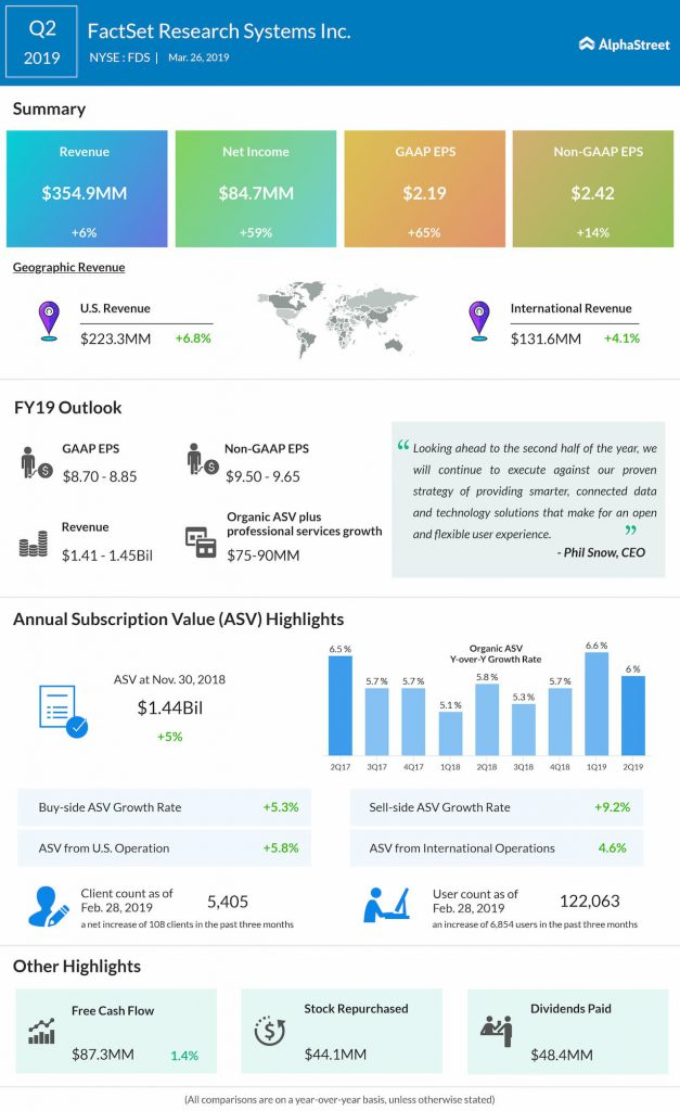 FactSet Q2 2019 earnings infographic