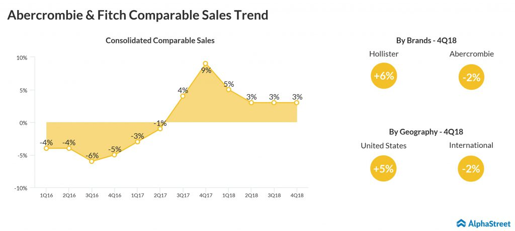 Abercrombie & Fitch (ANF) Q4 2018 earnings - comparable sales