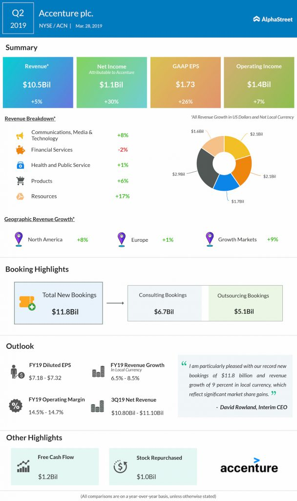 Accenture second quarter 2019 earnings infographic