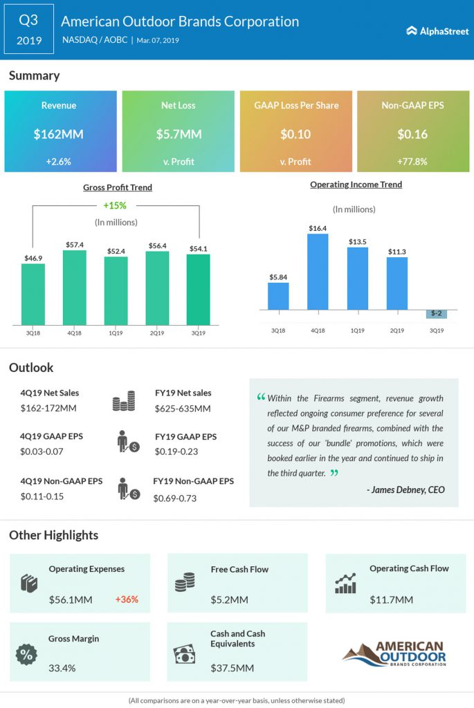 American Outdoor Brands Q4 2019 earnings infographic