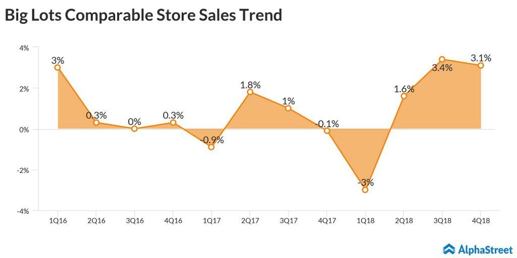 Big Lots Q4 comp sales up 3.1%