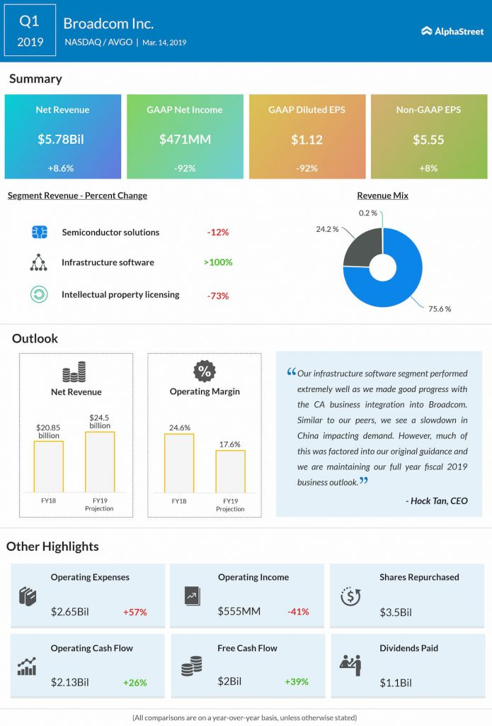 An infographic on Broadcom's first quarter 2019 earnings results