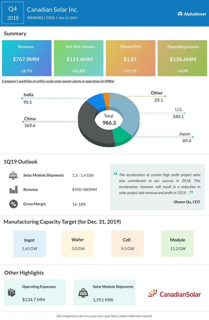 Canadian Solar fourth quarter 2018 Earnings Infographic