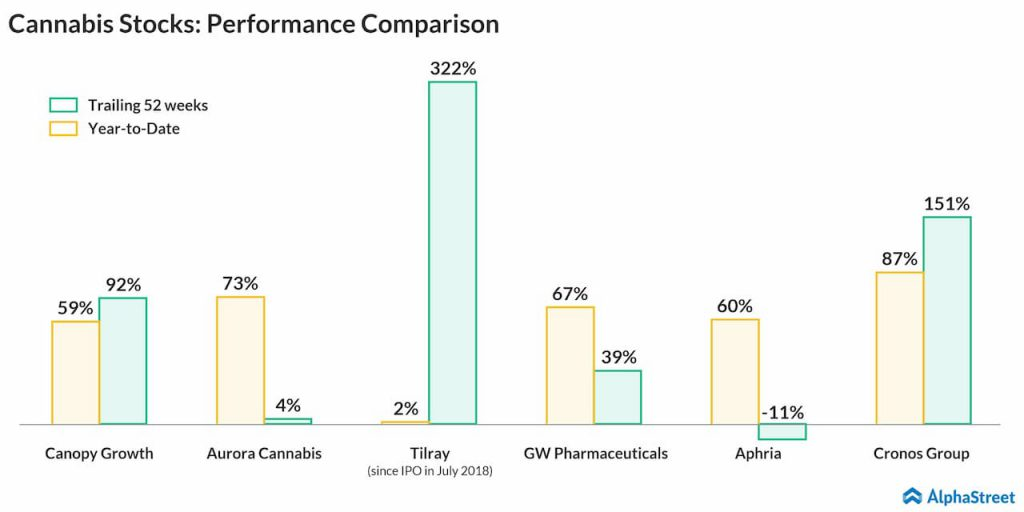 Cannabis Stocks- Performance Comparison