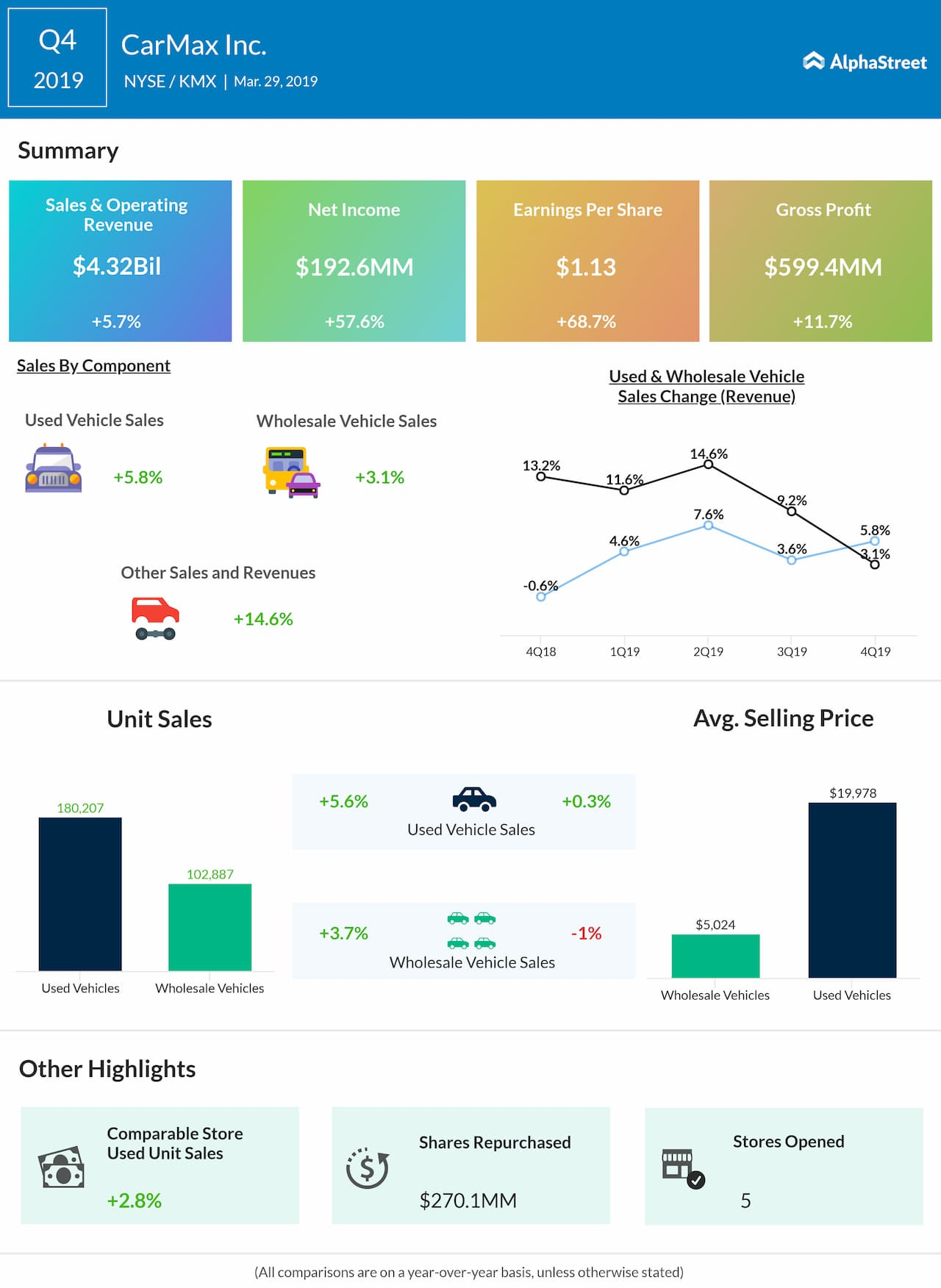 Carmax fourth quarter 2019 earnings snapshot