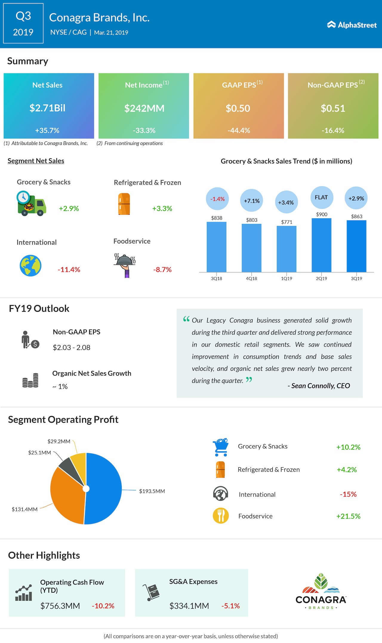 Conagra Brands third quarter 2019 earnings snapshot