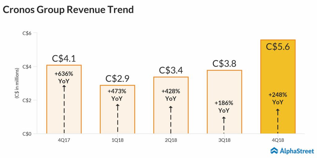 Cronos Group (CRON) Quarterly Revenue Trend Infographic