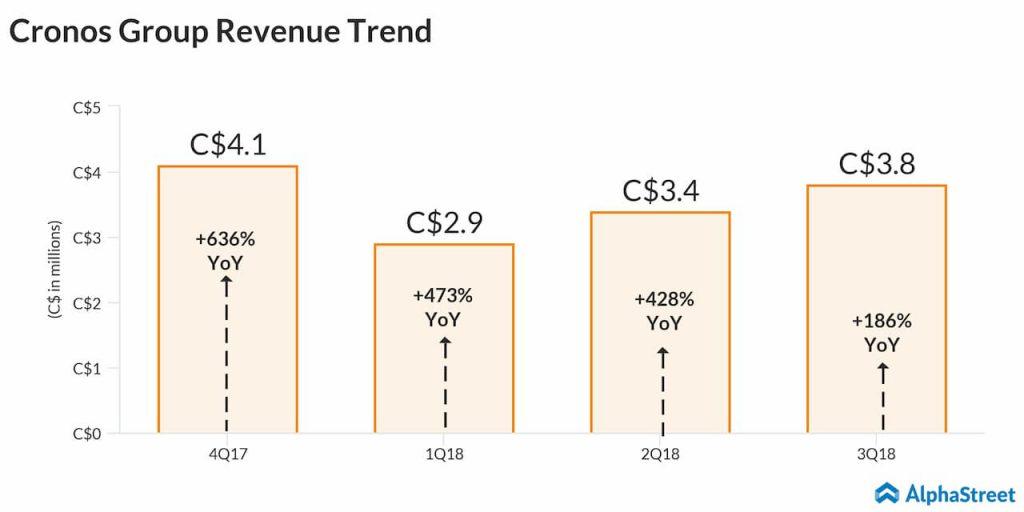 Cronos group revenue trend