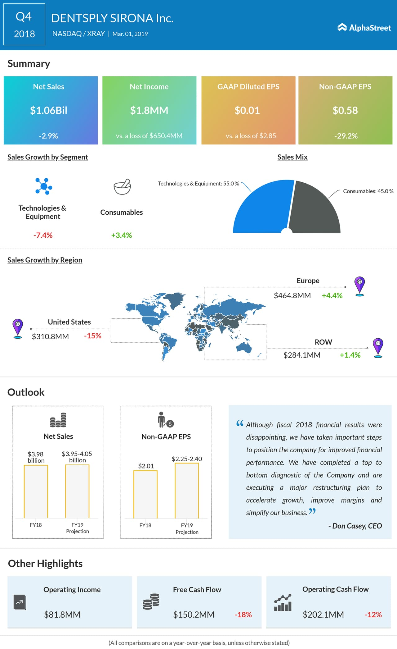 An infographic on DENTSPLY SIRONA's fourth quarter 2018 earnings results