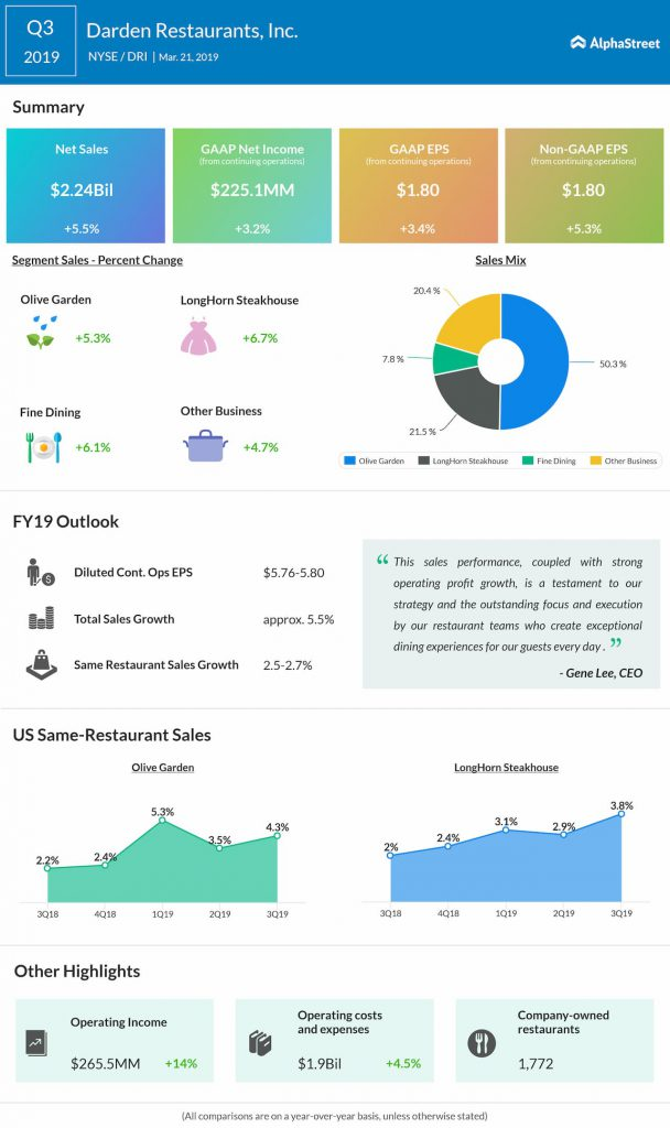 An infographic on Darden Restaurants' third quarter 2019 earnings results