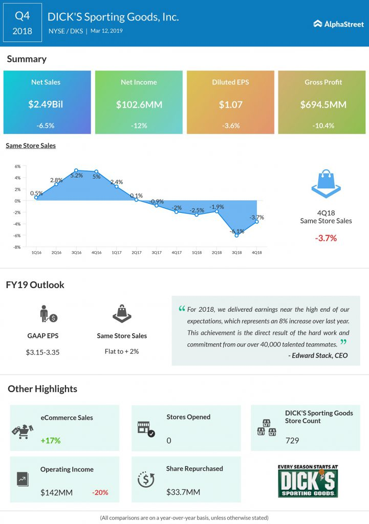 Dick's sporting goods Q4 2018 earnings infographic