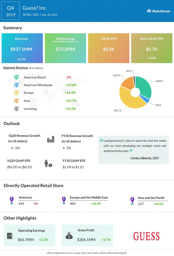 Guess (GES) Q4 2019 earnings infograph