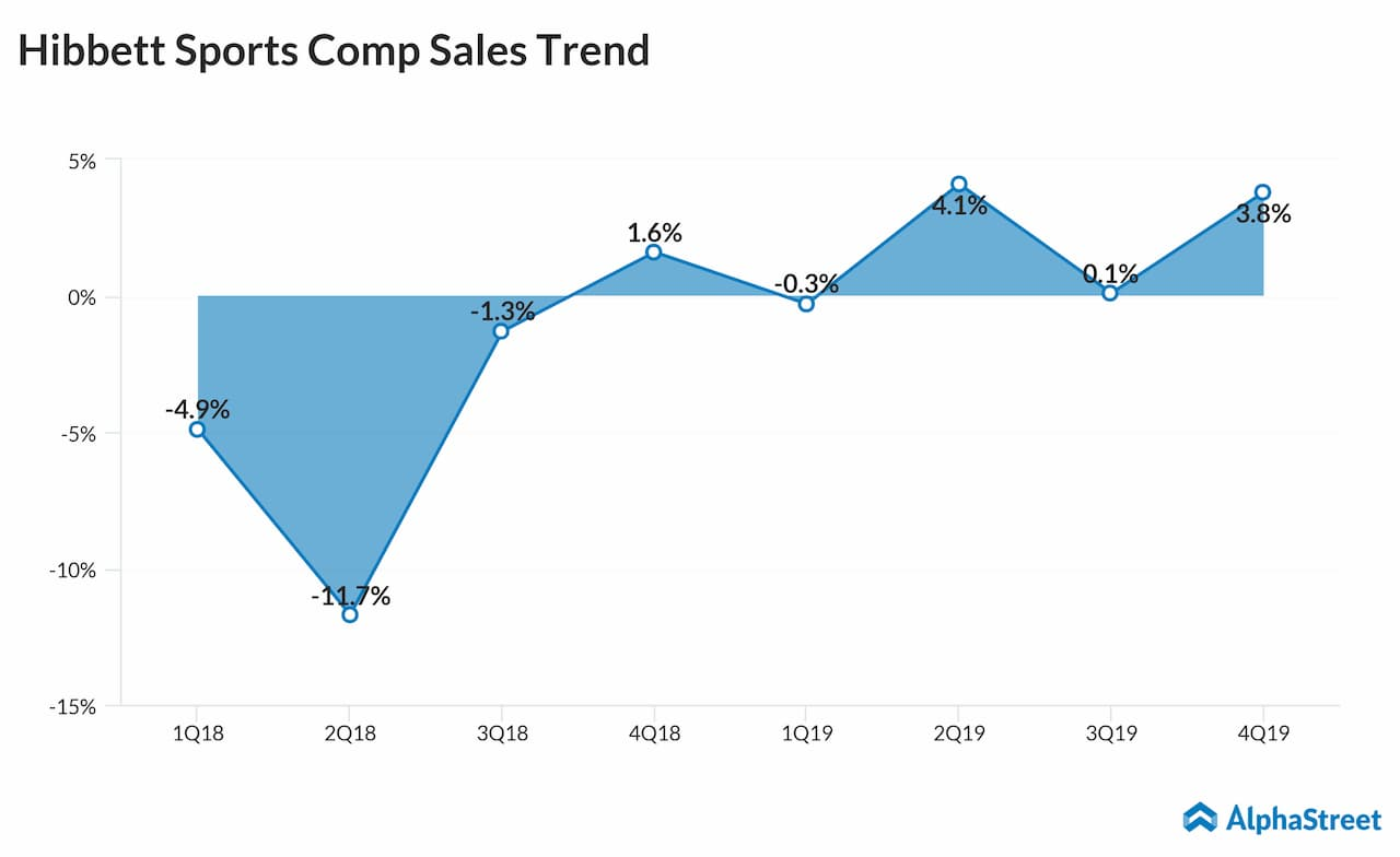 f4cb9b28c34bbd Hibbett Sports fourth quarter 2019 comparable store sales trend