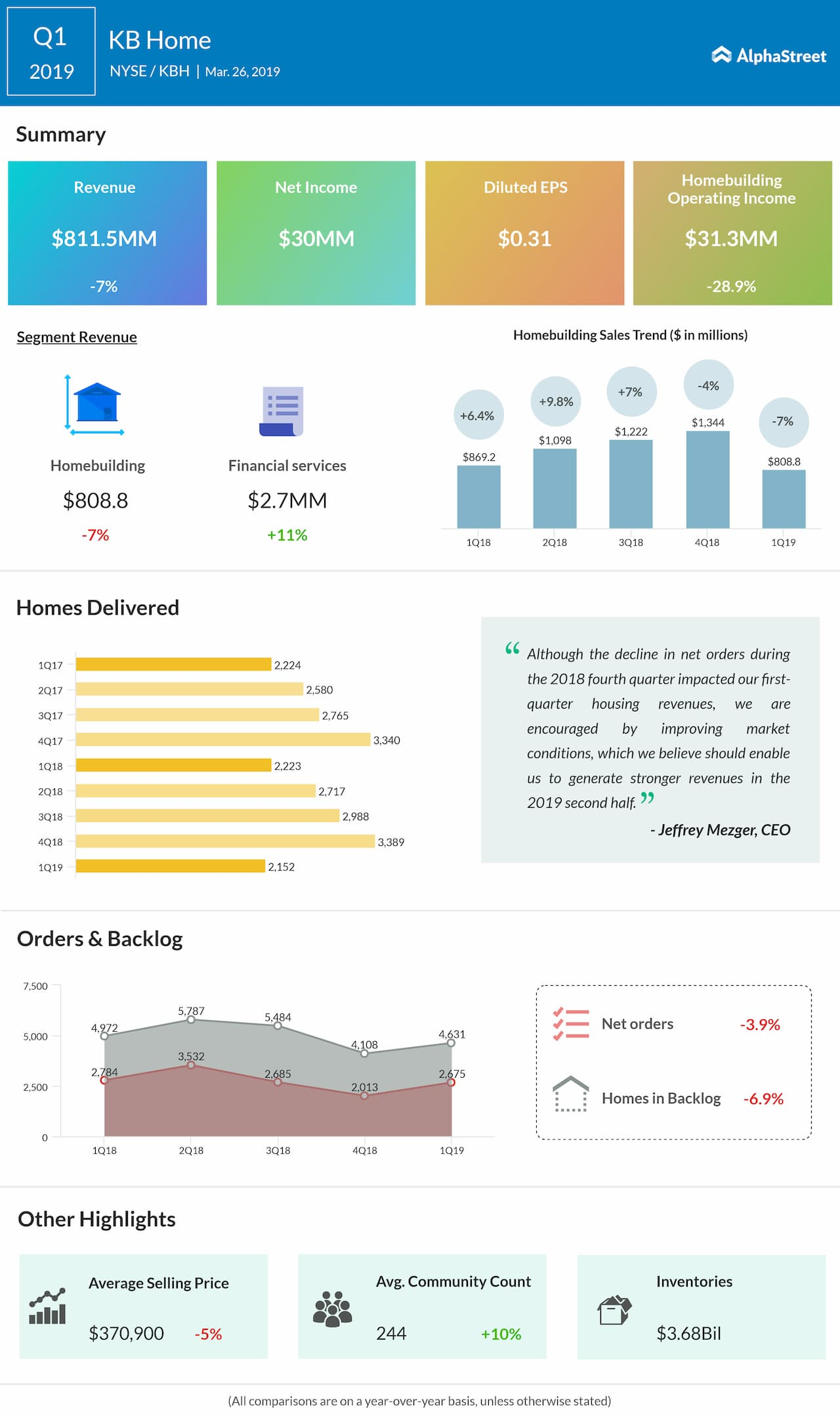 KB Home first quarter of 2019 earnings snapshot