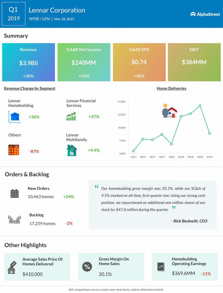 Lennar first quarter 2019 Earnings Infographic